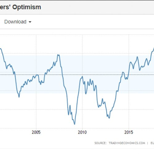 Fig. 2 Indicators of consumer optimism over 25 years